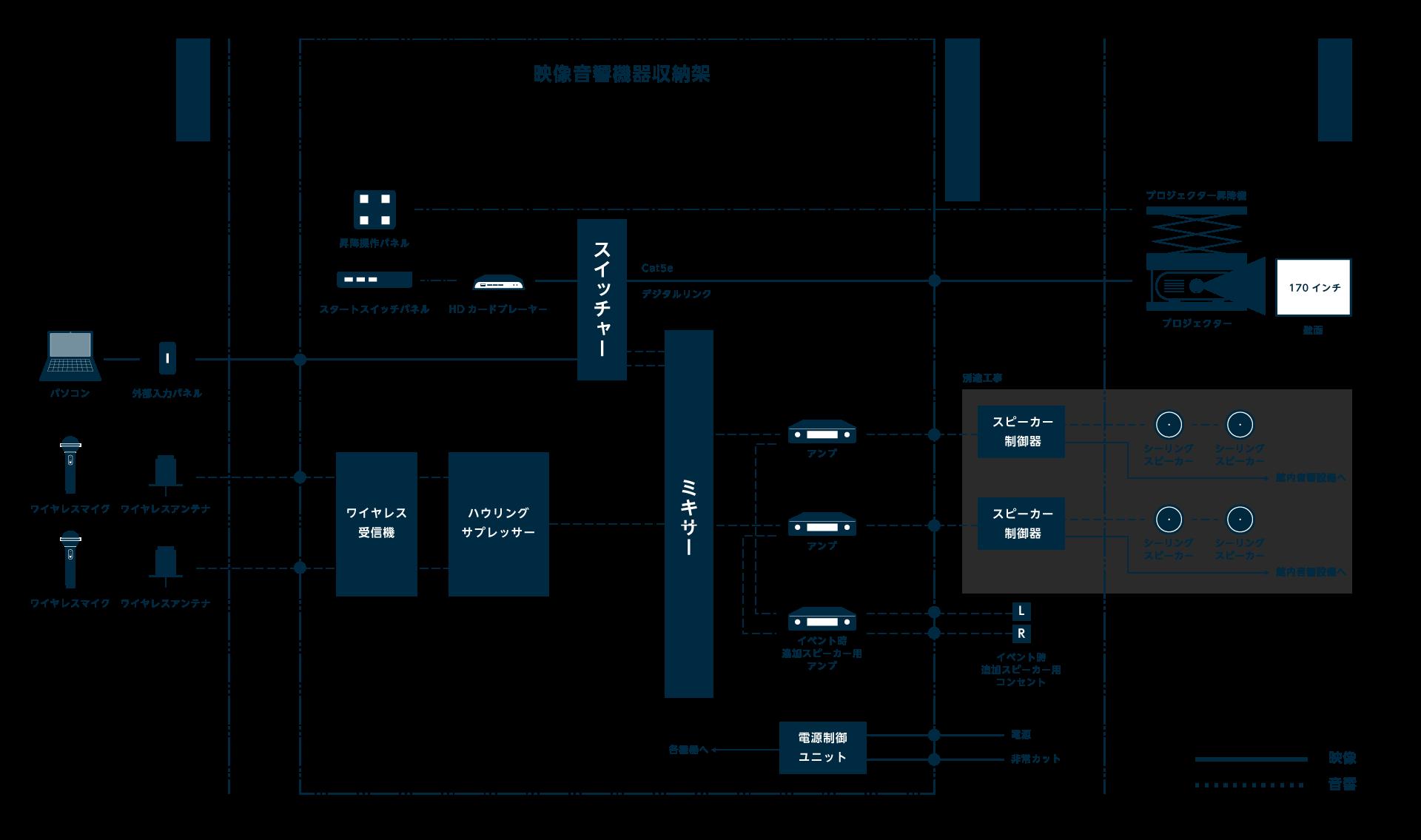 藤田美術館,土間エリア,システム系統図,映像音響機器収納架