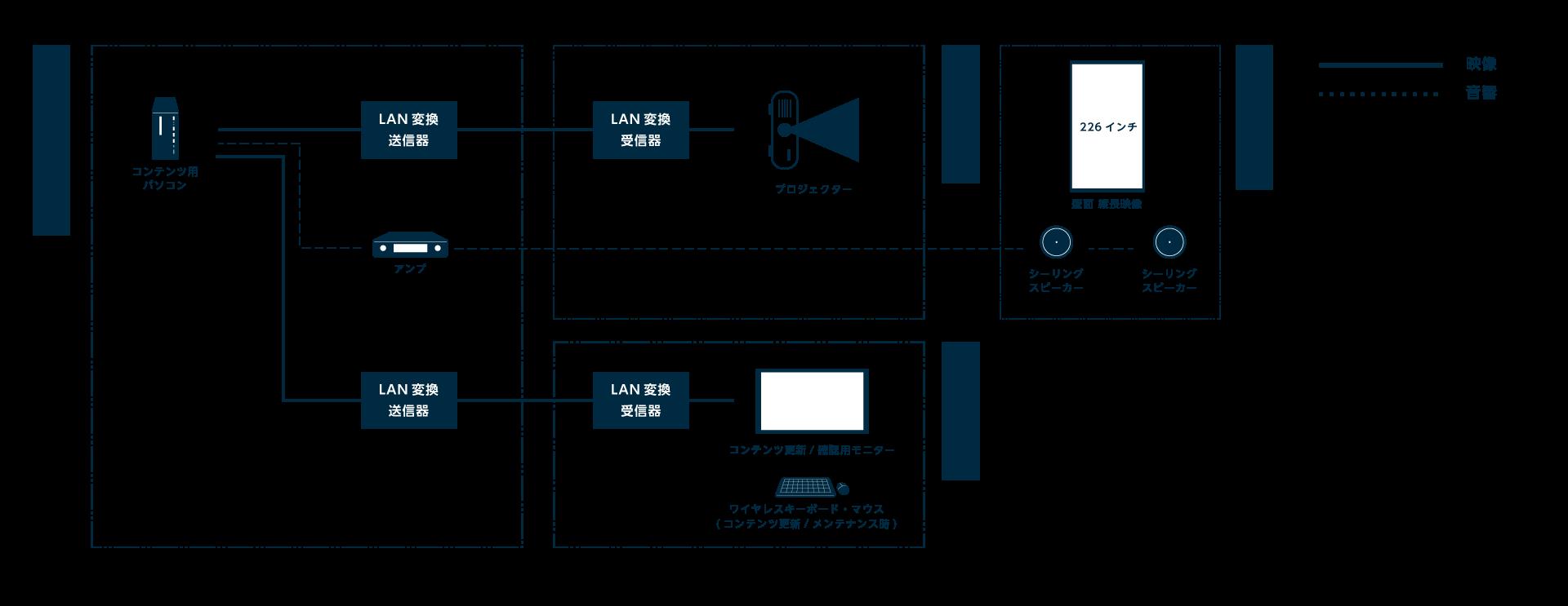 藤田美術館,ホール2,システム系統図