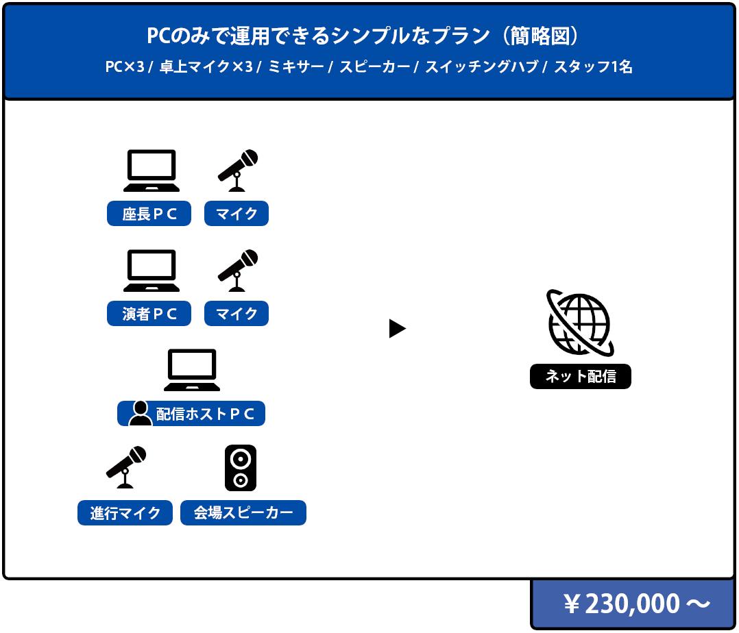 PCのみで運用できるシンプルなプラン 構成図