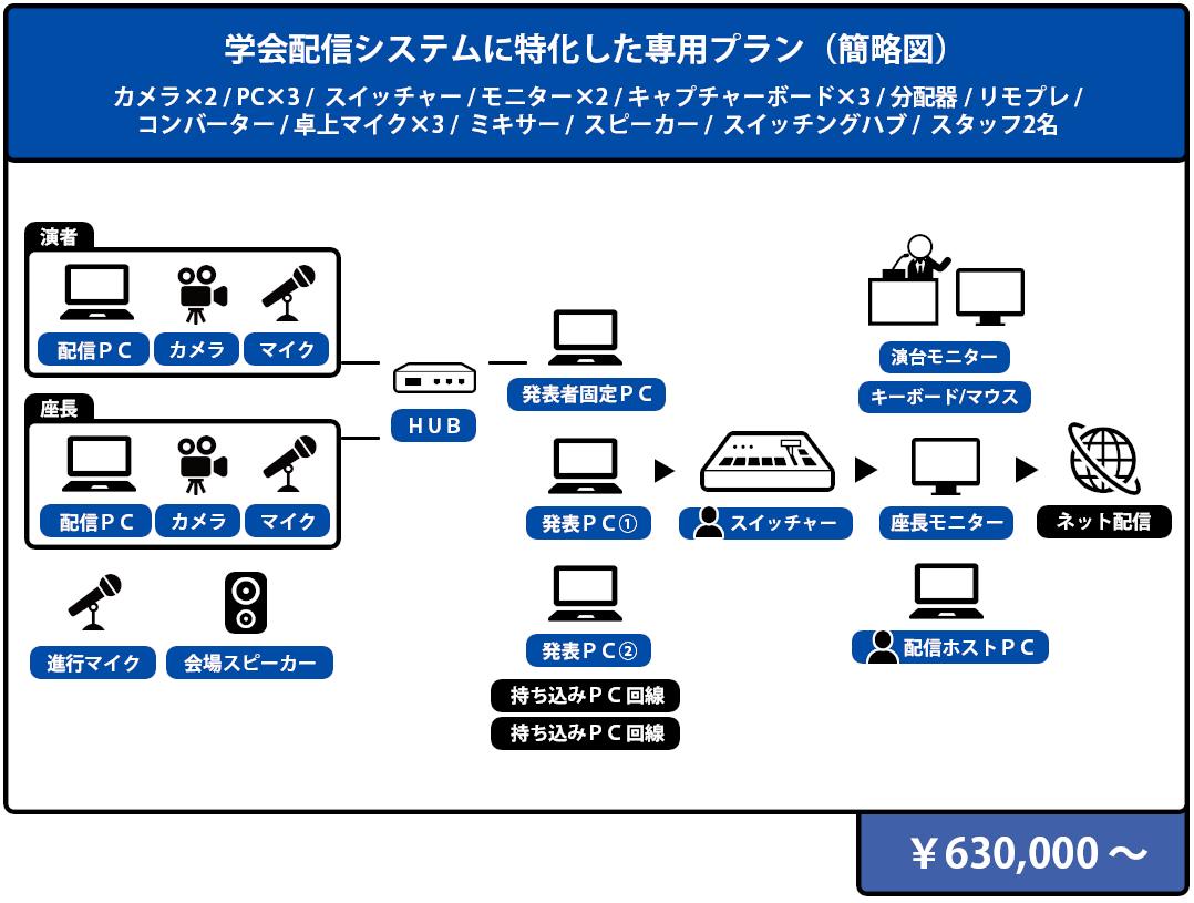 学会配信システムに特化した専用プラン 構成図