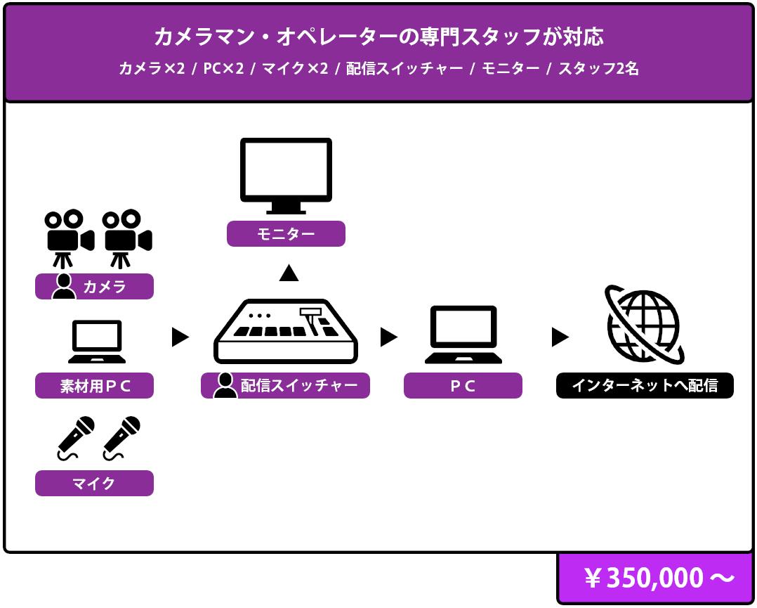 カメラマン・オペレーターの専門スタッフ対応のイベント・プラン 構成図,¥ 350,000 より