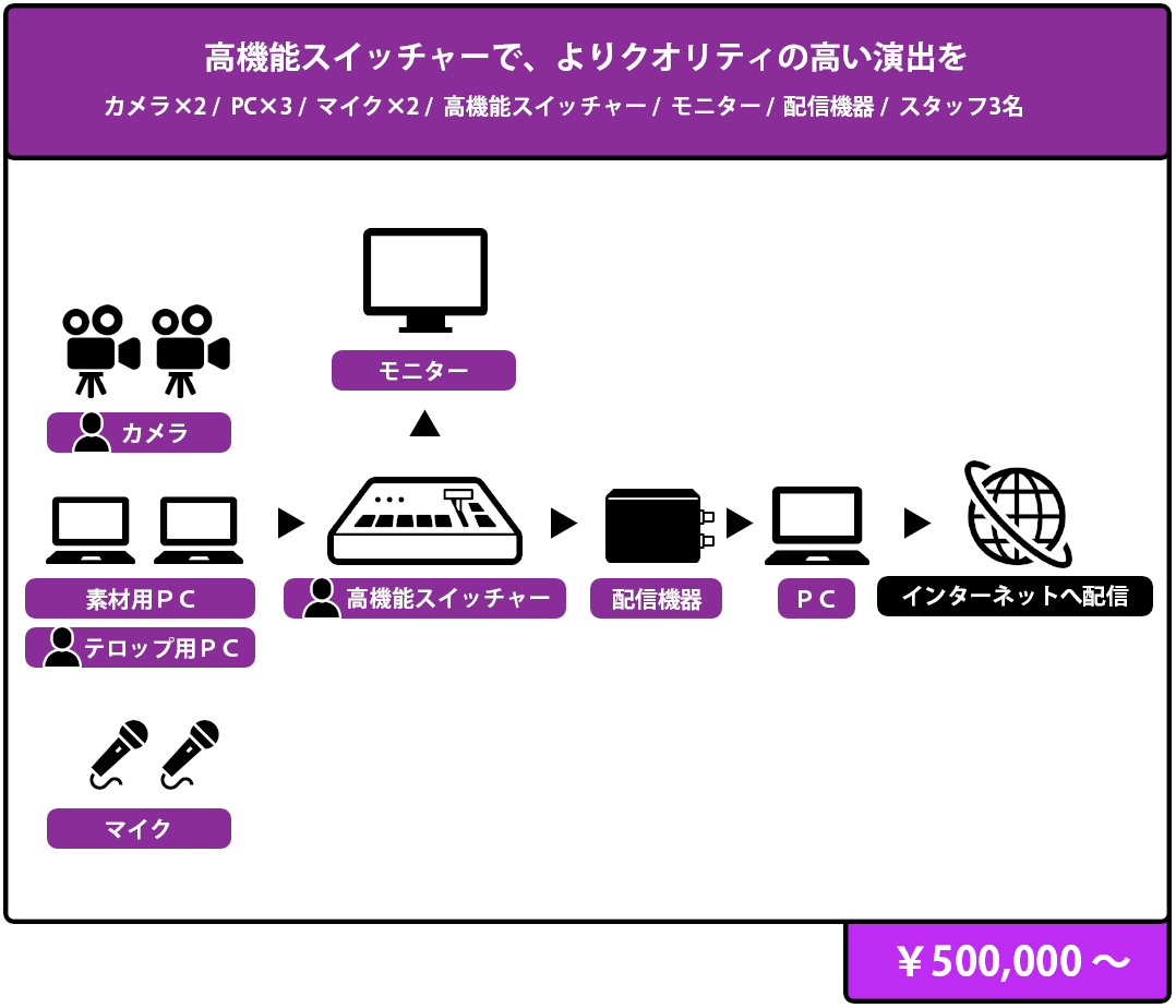 カメラマン・オペレーターの専門スタッフ対応のイベント・プラン 構成図,¥ 500,000 より