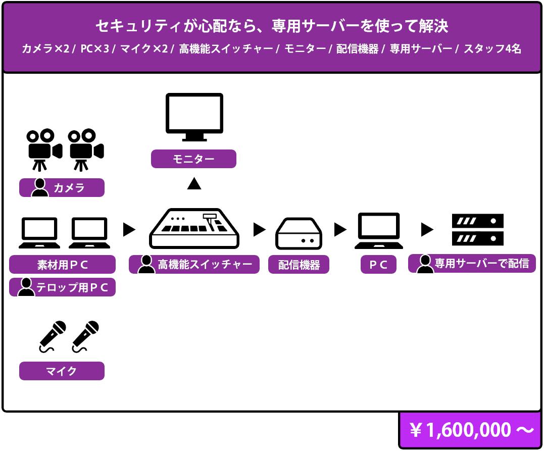 カメラマン・オペレーターの専門スタッフ対応のイベント・プラン 構成図,¥ 1,600,000 より