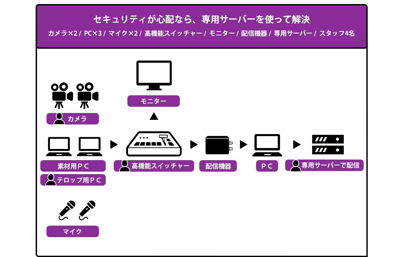カメラマン・オペレーターの専門スタッフ対応のイベント・プラン 構成図